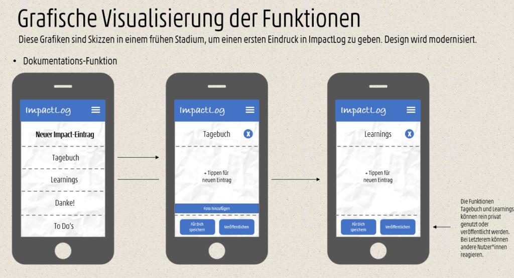 Impact Log: Die App, die ein WIrkungstagebuch ersetzen soll.
